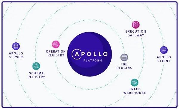 Image result for graphql apollo platform
