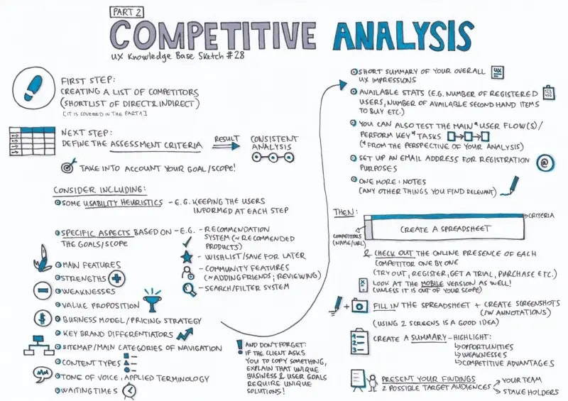 comp-analysis